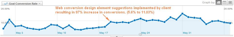 web-conversion-case-study
